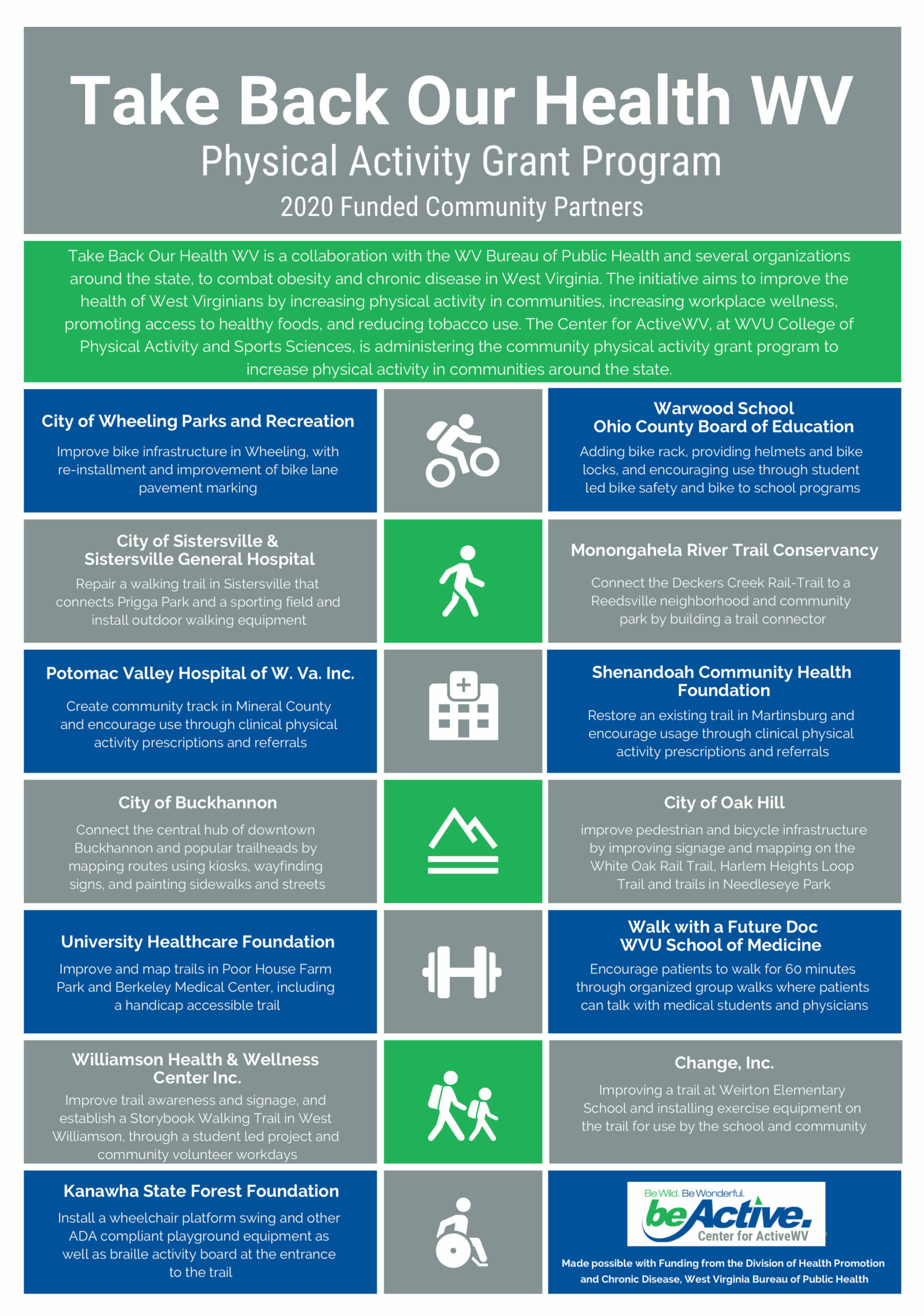 This is a Take Back Our Health Infographic with information on the Physical Activity Grant Program and 2020 Funded Community Partners.